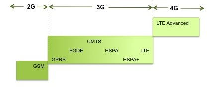 Evolution-of-GSM-technology1