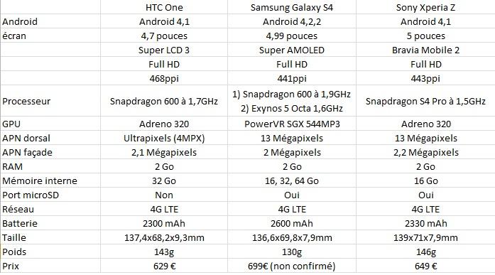 One S4 Xperia Z
